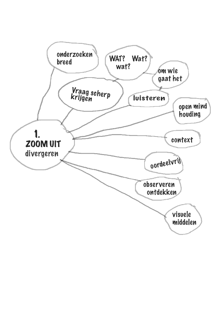 Design Thinking Fase 1: Zoom uit (divergeren)