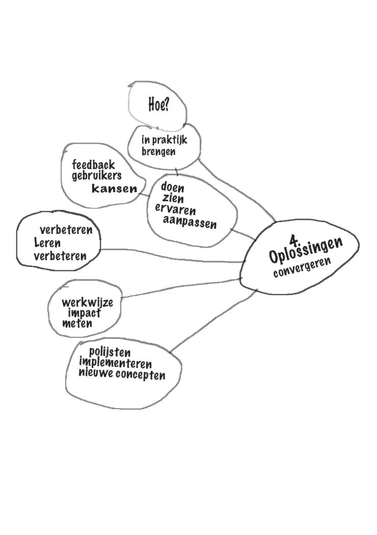 Design Thinking fase 4 oplossingen (convergeren)