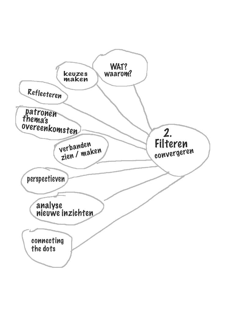 Design Thinking fase 2 filteren (convergeren)